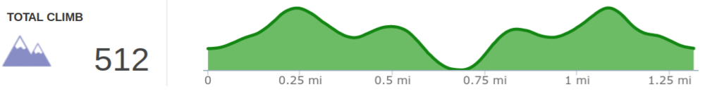 Elevation profile of Eagle Falls hike - average grade was greater than seven percent