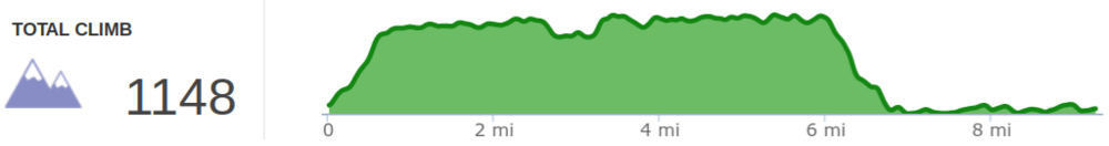 Elevation profile of Osborne Bend Loop