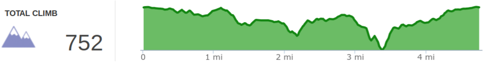 Elevation profile of Raven Run Red Loop