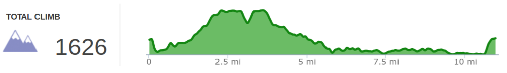 Elevation profile of Yahoo Falls, Yahoo Arch, Makers Arch, and Alum Ford Loop