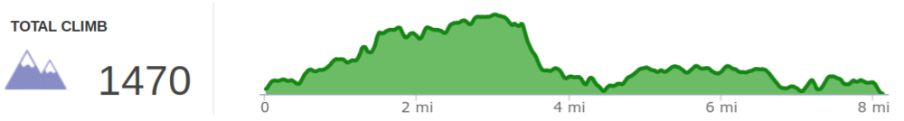 Elevation profile of Indian Staircase hike