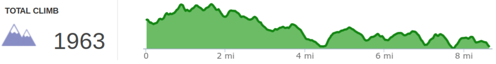 Elevation profile of Pine Mountain Trail - Highlands Section Day 2 - Adena Spring Shelter to US 119.