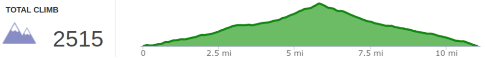 Elevation Profile of Zirkel Circle Hike
