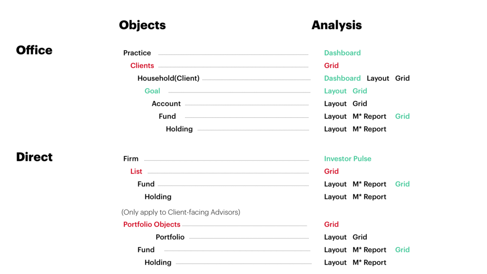 Object Relations of Morningstar Cloud.   Red-colored objects  are groups of primary objects that are targets of  object management. Green-colored objects  are currently not in the system yet in Morningstar's future strategies.