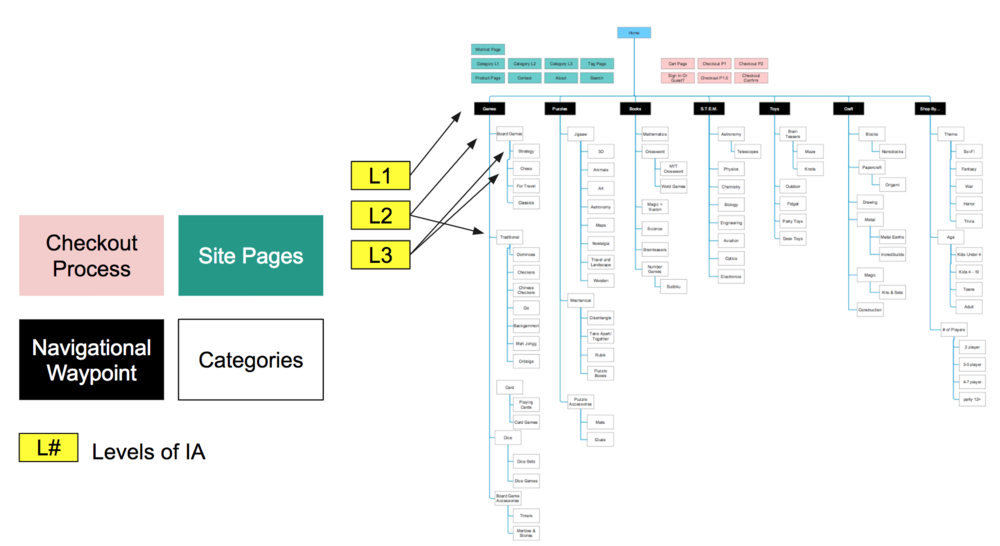Information Architecture of Eureka Web Re-Design
