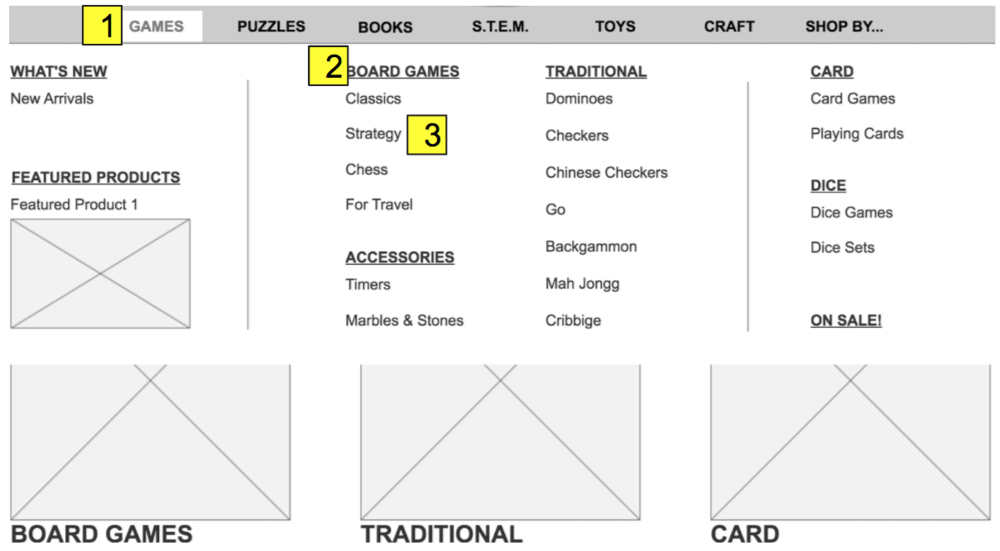 Mega Menu & Visual Representation of Information Architecture