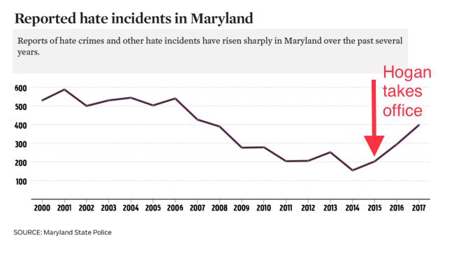 Original graphic from the  Baltimore Sun.