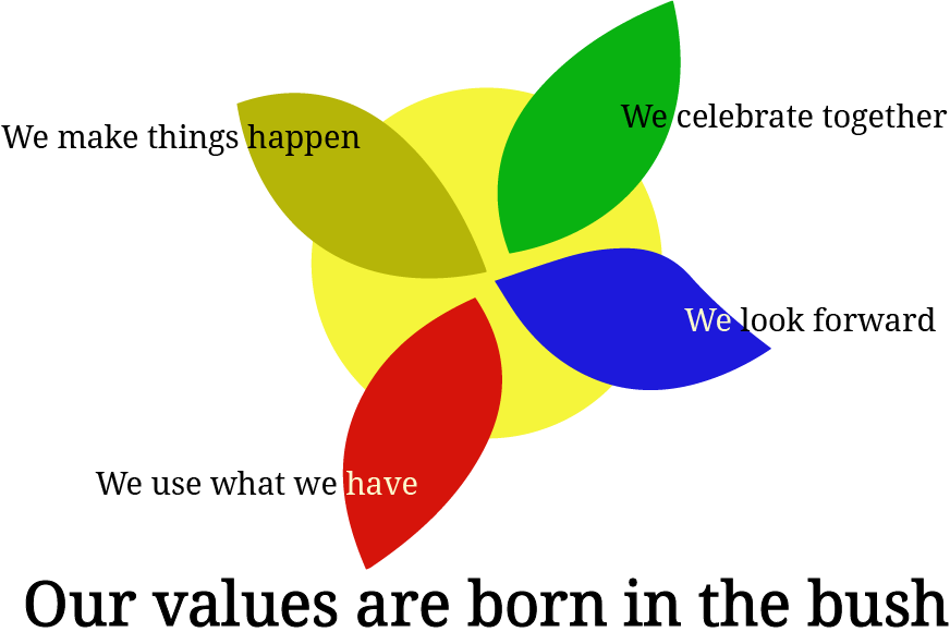 rr values flower.png
