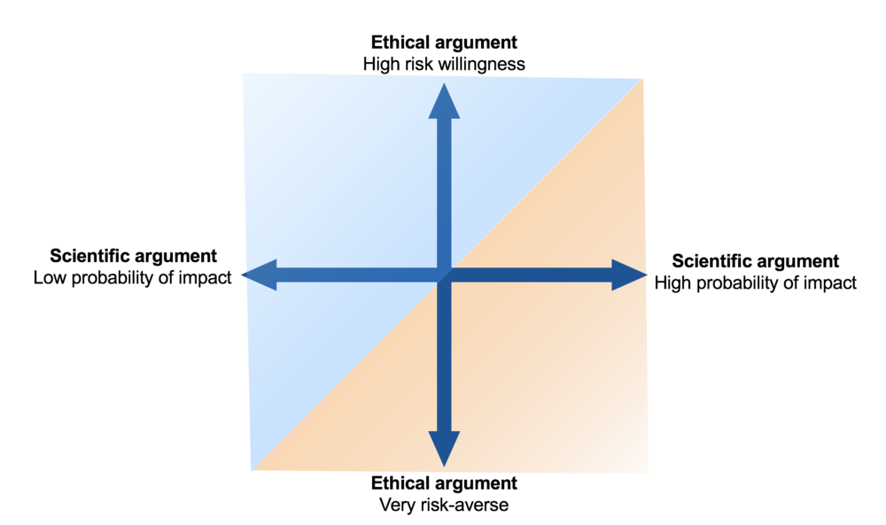 Science-ethics-matrix