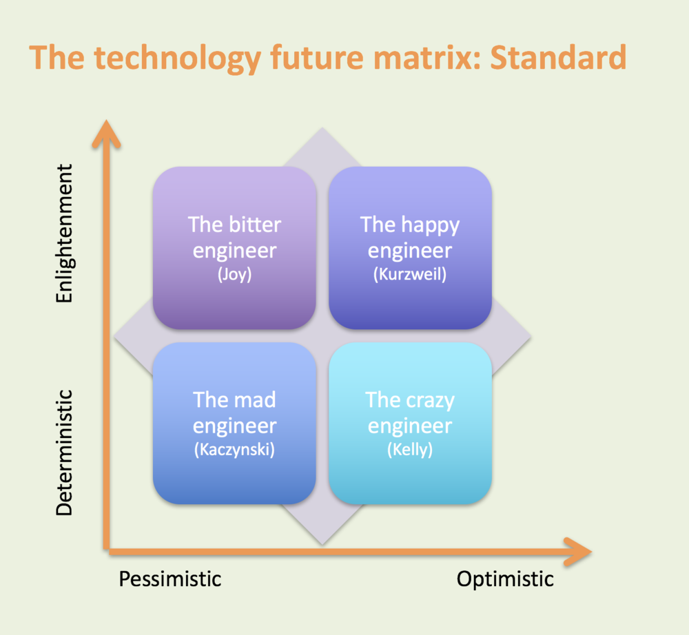 Technology matrix-Standard