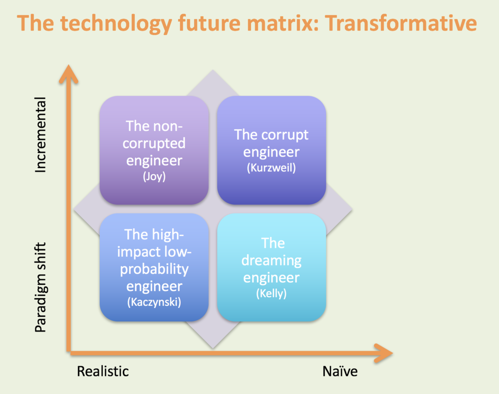 technology Matrix-transformative