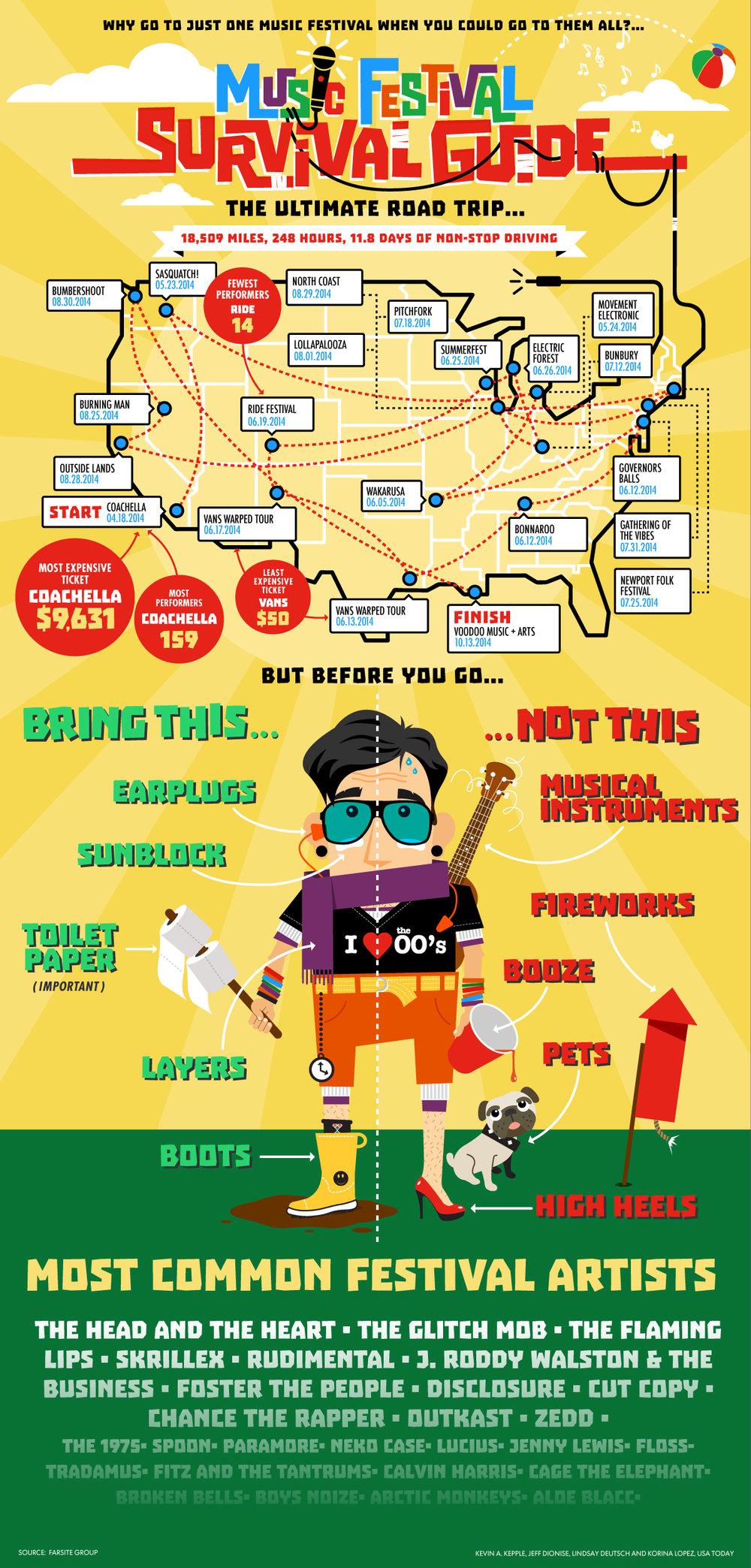 infographics kepple design rh keppledesign com country music festival survival guide music festival camping survival guide