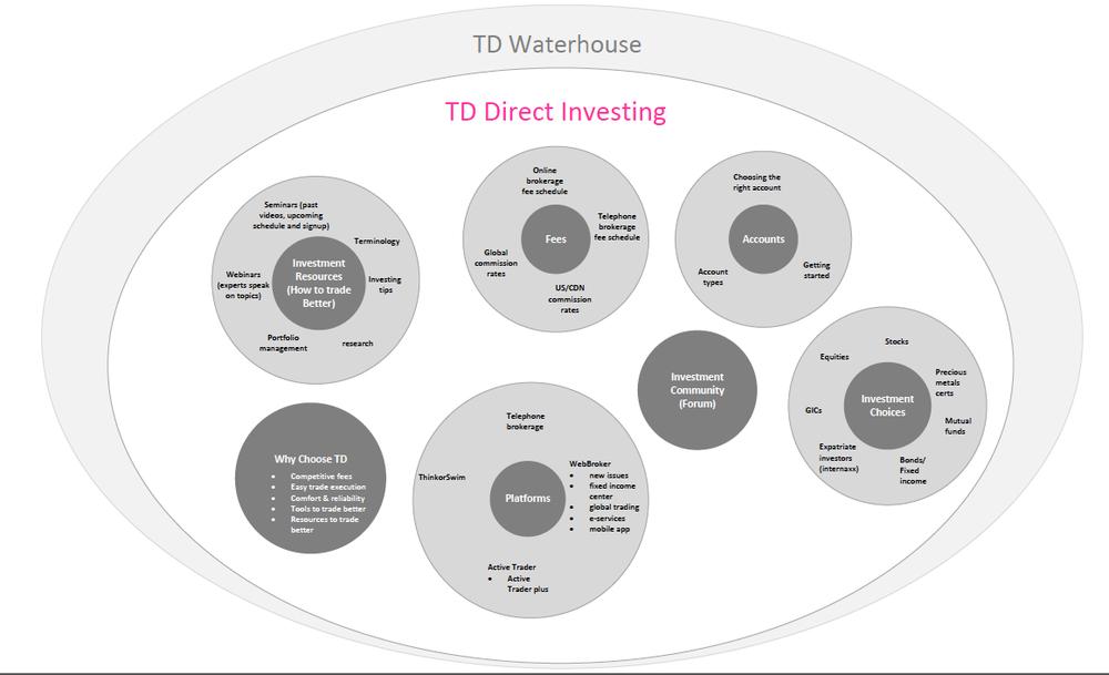 TDcontentdiagram.png
