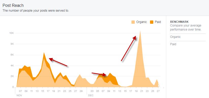 Facebook-Post-Reach-Graph.png