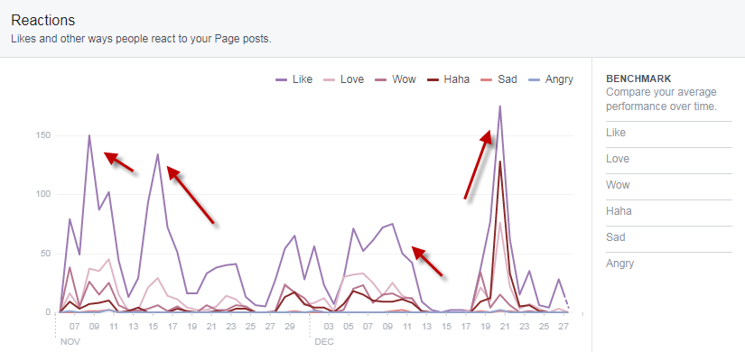 Facebook-Reactions-Graph.png
