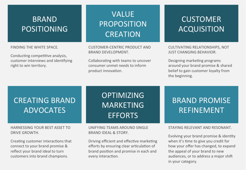 Work blueprint brand strategy some examples of the brands i work with malvernweather Gallery