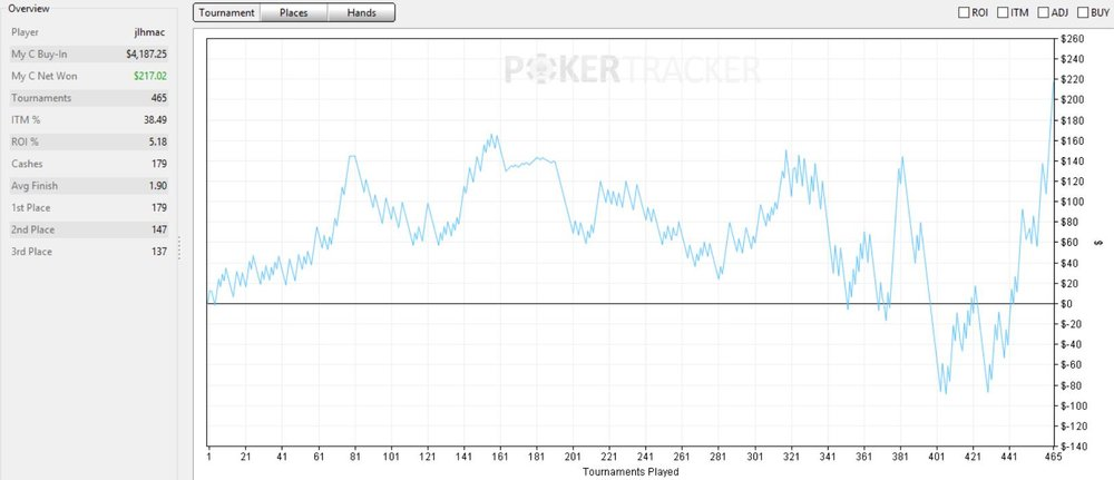 power up pokerstars graph.PNG