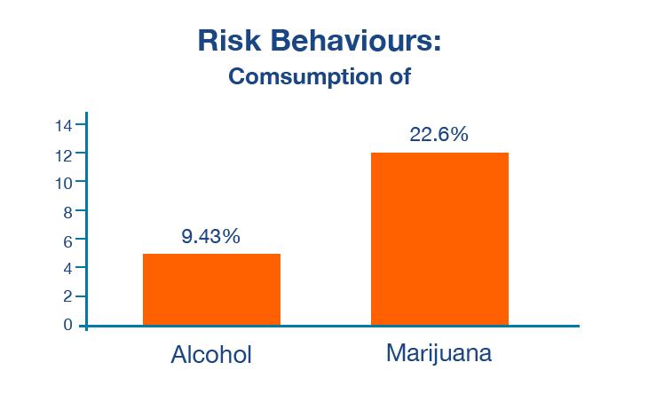 Fig 1. Substance use