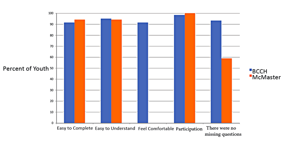 Fig 2: Youth Results Acceptability