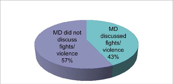 Fig 2: Among Adolescents with Violence Exposure, Frequency of Doctor-Patient Discussions (n = 21)