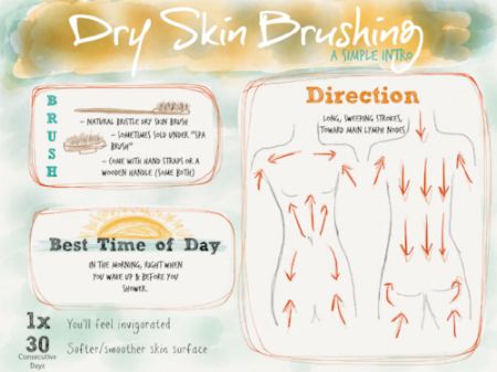 dry_skin_brush_how_to.png