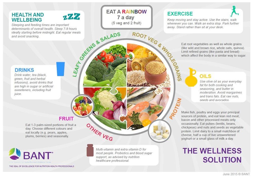 Wellness Solution Plate