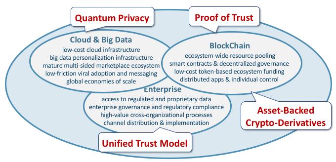 WebShield Market Landscape - Quantum Privacy, PoT BlockChain, UTM, Crypto-Derivatives (diagram only).png