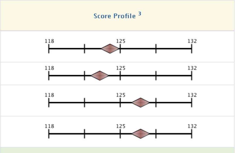 Figure 2 | Score Profile (Source:  AAMC )