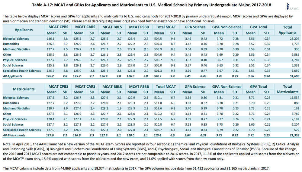 Table A-17:  Mean and standard deviation MCAT and GPA broken down by undergraduate major, as reported by the AAMC for the 2017-2018 application cycle.