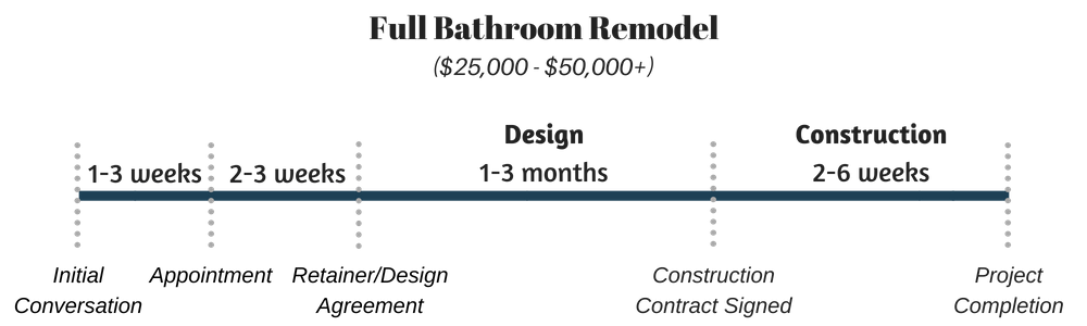 Full Bathroom Remodel timeline and budget Infographic(2).png