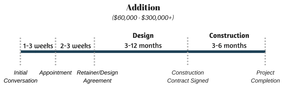 Additions timeline and budget Infographic(3).png