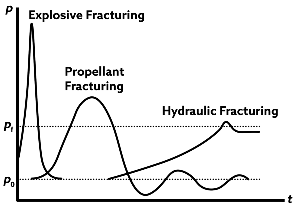 propellant_explosive_hydraulic_graph.png