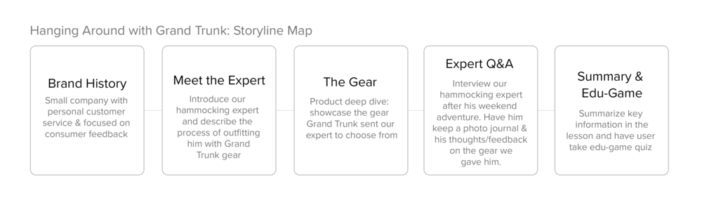 Storyline map for Grand Trunk eLearning campaign