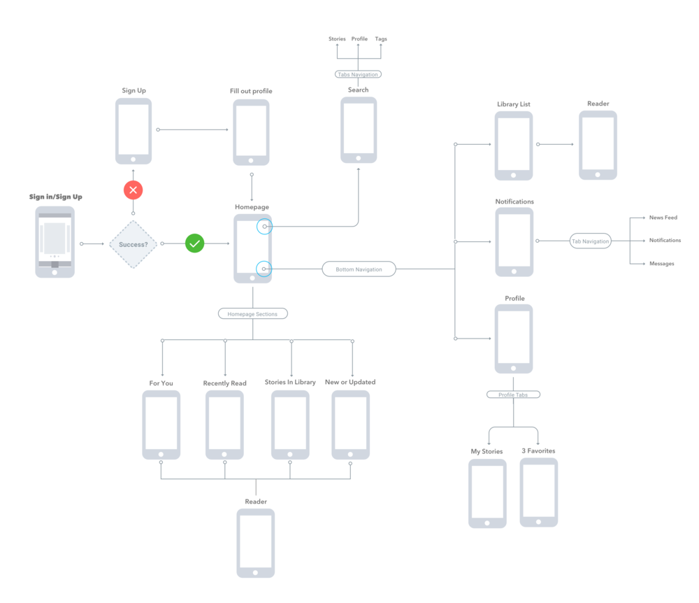 My app flow map for the redesign of Archive of our Own