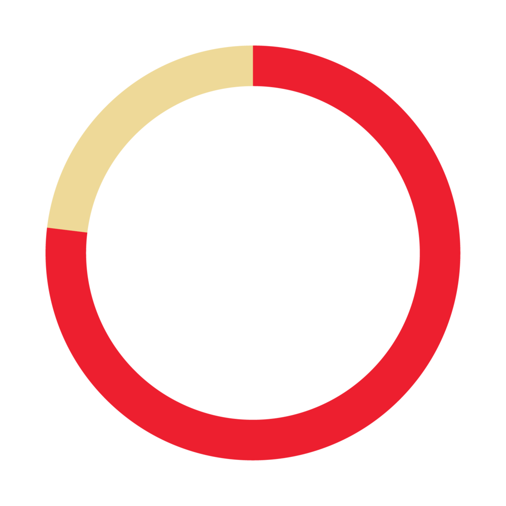 On-Time Performance for CityLink buses in first 100 days of BaltimoreLink operation, as reported by MTA in its BaltimoreLink 100 Day Report.