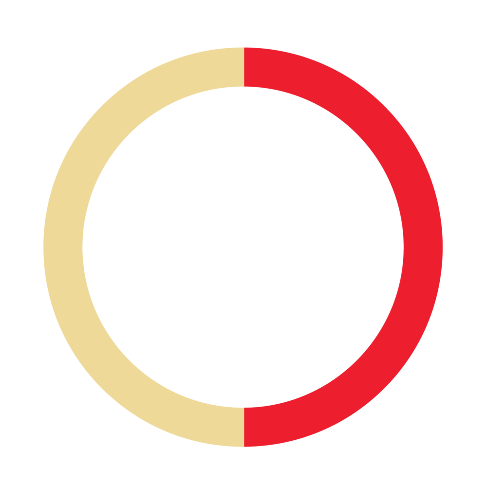Summary of anecdotal LocalLink on-time performance data based on at least 1-hour of observation of the 31, 37, 51, 61, 71, 79, and 95 LocalLink routes by Transportation Alliance volunteers during August 2017.  On-time means no more than 1 minute earlier or 6 minutes later than scheduled time.