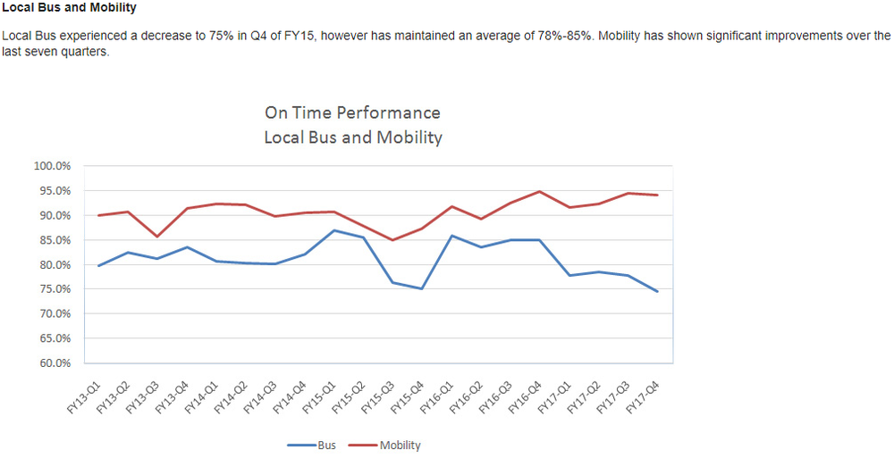ON TIME PERFORMANCE Local bus.png