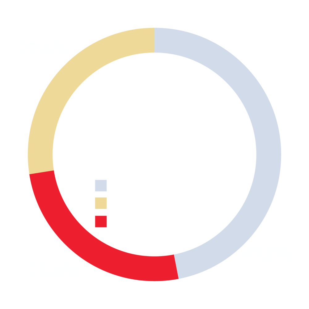 Percentage breakdown of advertised headways for the CityLink Blue based on the CityLink Blue weekday schedule as of November 2017.