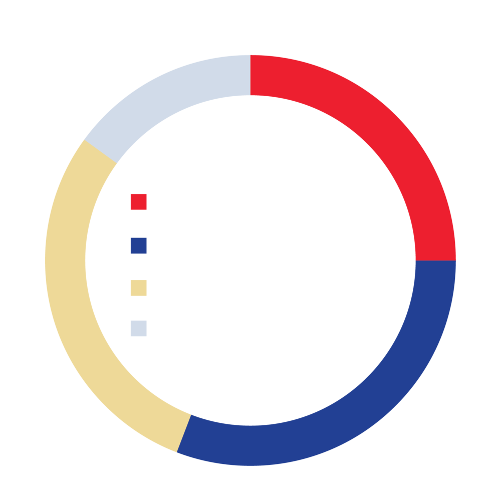 Percentage of regional bus stops falling into each of WALKSCORE's proprietary walkability tiers.