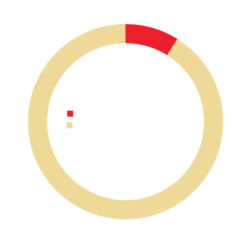 % of regional jobs accessible to the average Baltimore City resident in 60 minutes by MTA bus or rail service.
