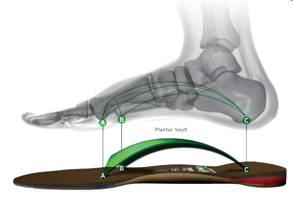 Custom orthotics in Saratoga Springs