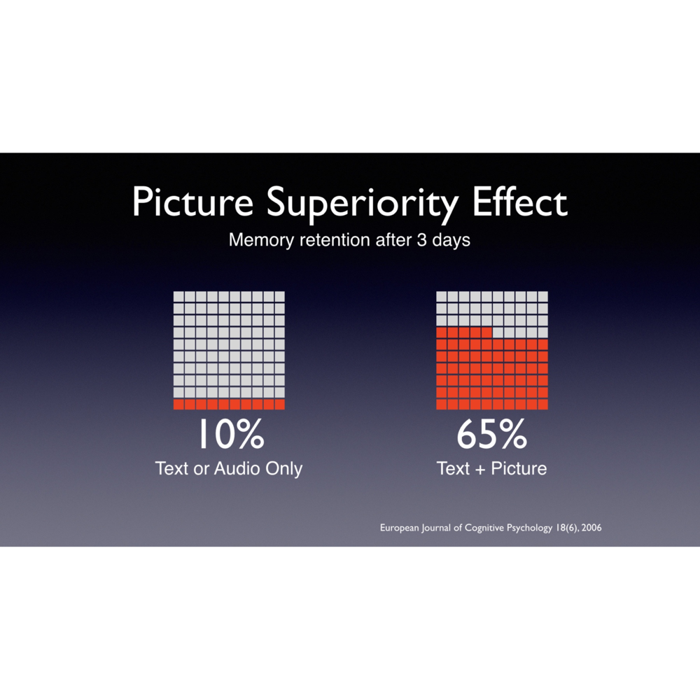Randy Krum DataViz Workshop 2017 Picture Superiority Effect.001.jpg