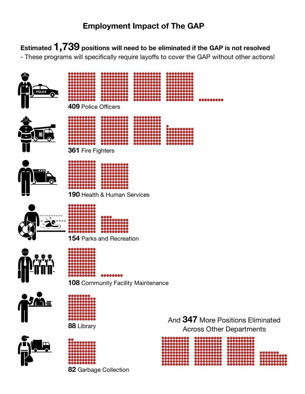 Budget GAP Infographic Employment Impact.jpg