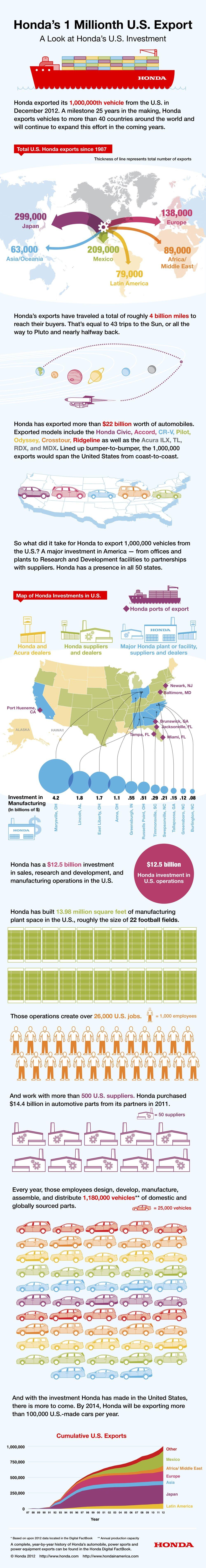 Honda's 1 Millionth U.S. Export