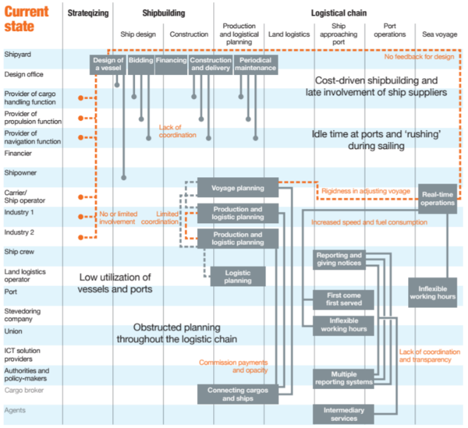 20180207 - Sustainability information flows 1.png