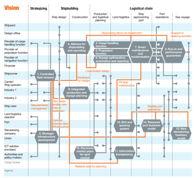 20180207 - Sustainability information flows 2.png