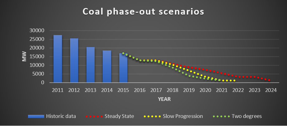 Figure        SEQ Figure \* ARABIC     1       The UK coal phase-out scenarios according to National Grid's FES report 2017