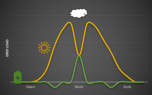 Shown above is the energy curve of a solar energy system experiencing a sudden drop in load midday due to weather conditions and the energy storage battery reacting instantly to keep the total load constant. Notice that the battery charges whilst the solar load is constant during the morning and afternoon