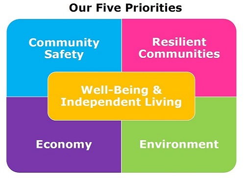PSB Five-Priorities-500.jpg