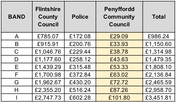 This is how Council tax compares by band - the bands are calculated nationally on house valuation